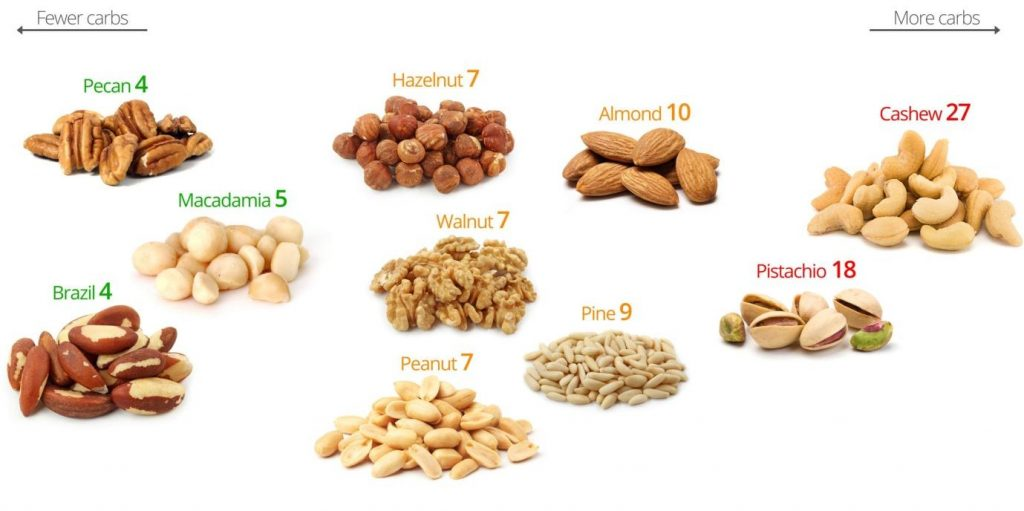 Low Carb Nuts And Seeds