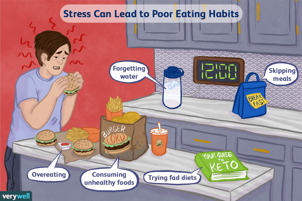 Stress Leads to Weight Gain